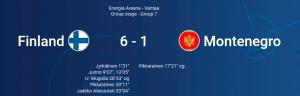Suomelle selvä voitto Montenegrosta