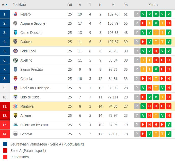 Sarjataulukko 30.4.2021 Serie A